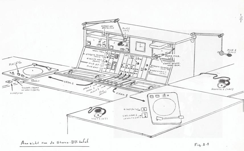 Macintosh HD:Users:sybrandverwer:Documents:2020:Sybrand 2020:Spreekbuis:Tekening DJ-tafel.png